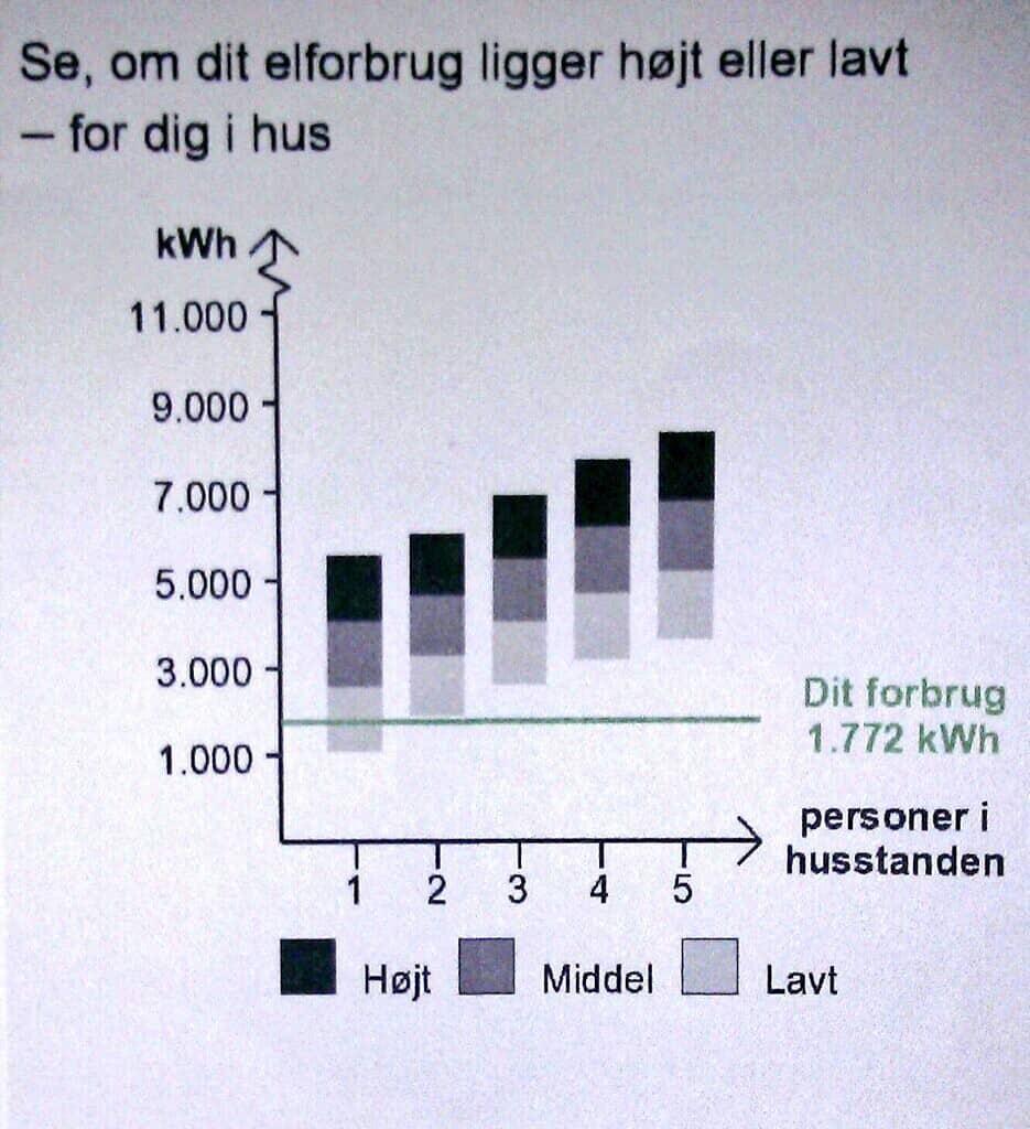 Det kan godt betale sig at administrere sit el-forbrug.