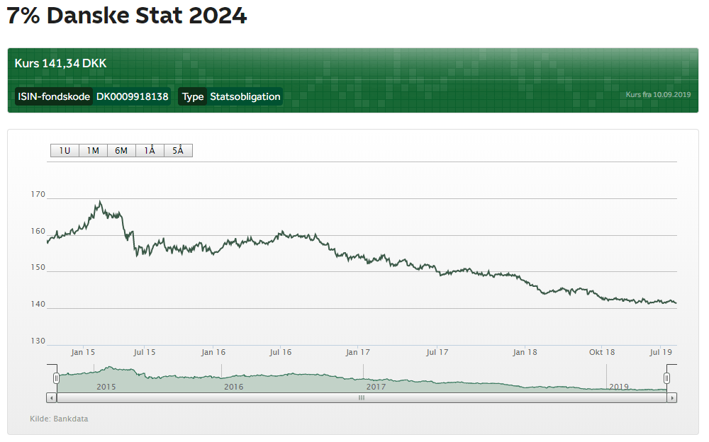 7% statsobligation 2024