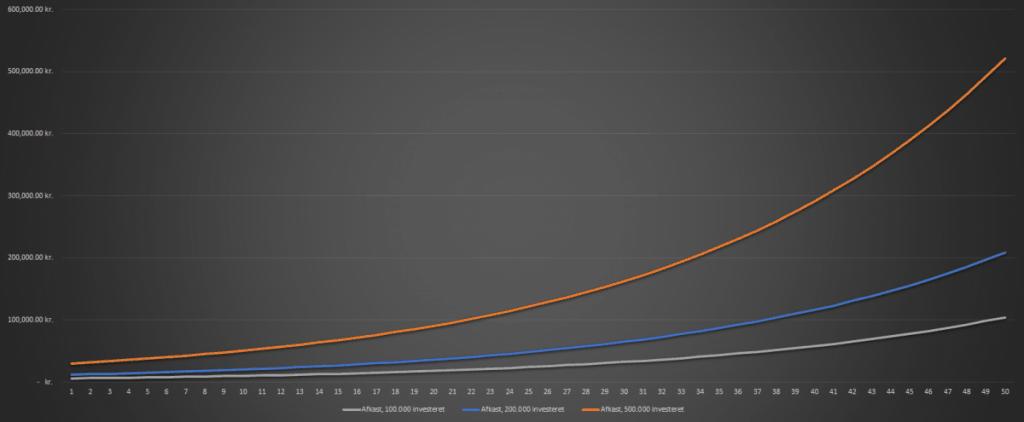Renters rente afkast, 100.000 kr., 200.000 kr. og 500.000 kr.