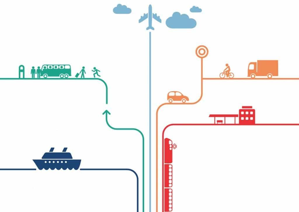 Transportmidler, og hvad de koster