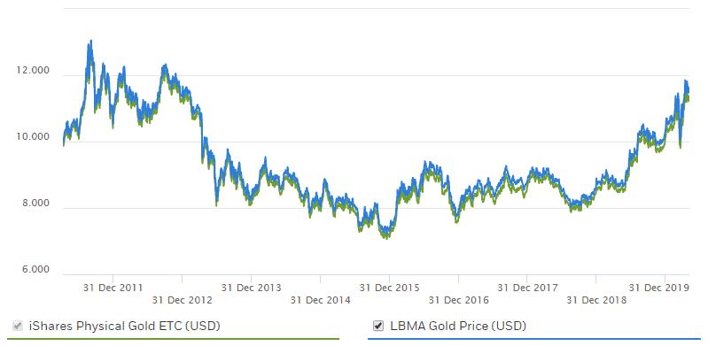 Guld ETC/ETF i forhold til guldprisen