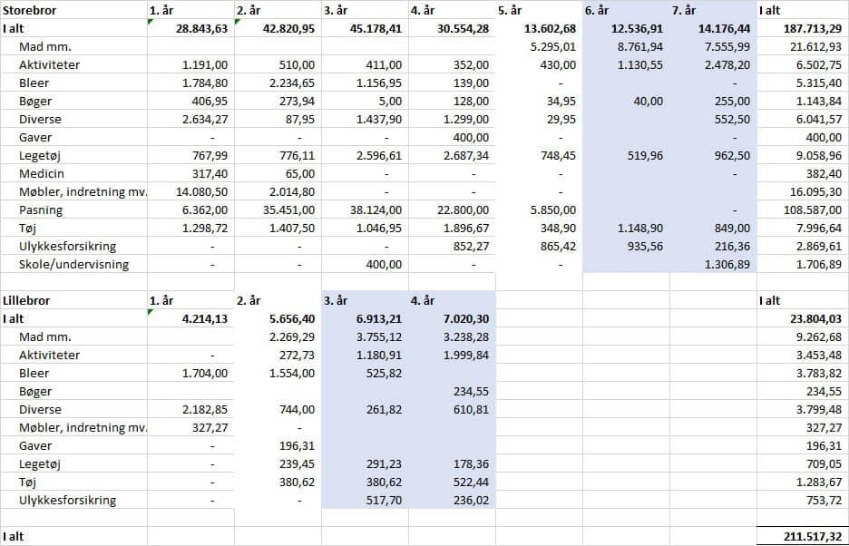 Hvad koster det at have børn tabel 1